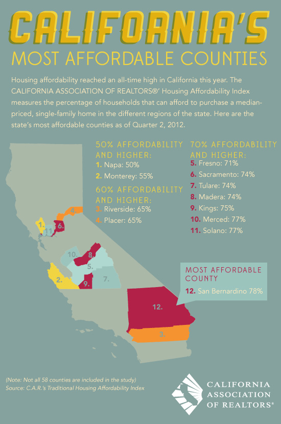 California's Most Affordable Counties