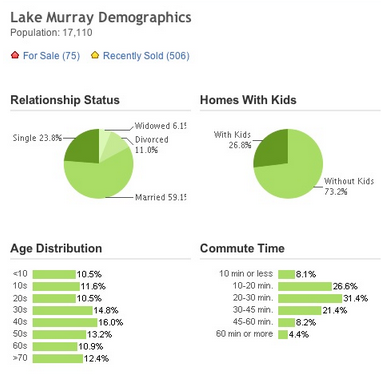 lake murray demographics